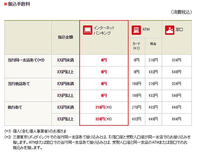 (例)三菱東京UFJ銀行 振込み手数料